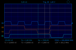Oscilloscope. Waveforms of digital signals. Real time sample rate is 1.6 GHz.