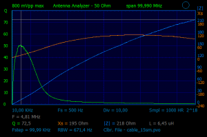 AA mode. Impedance of a ferrite bead (no name BLM21PG221).