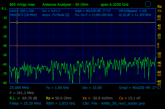 Typical 6G-VNA directivity.